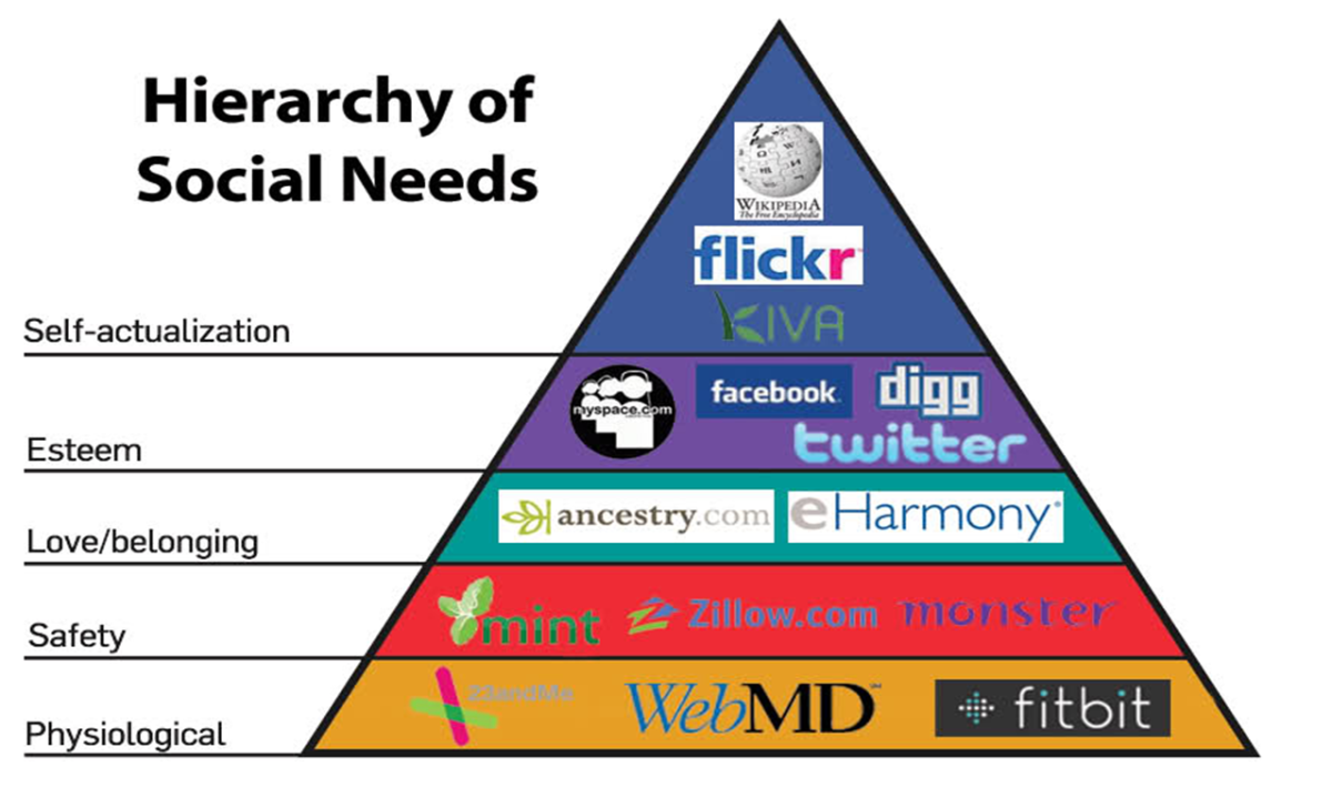 A New Hierarchy of Needs